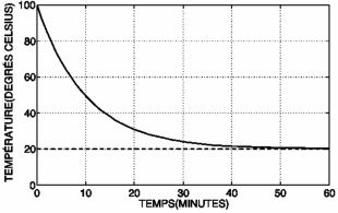 Evolisyon tanperati yon kafe 100 degre nan yon pyès 20 degre Celcius an fonksyon minit k ap pase